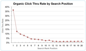 Google ctr study - analyticsseo-blog